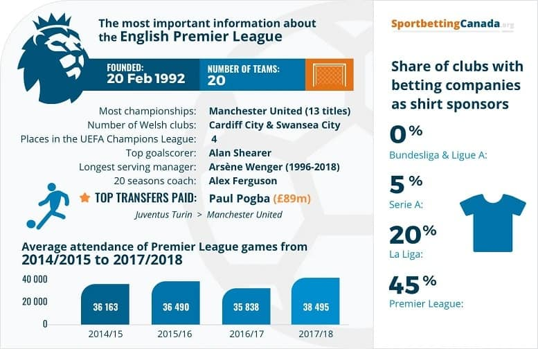 Interesting Premier League betting infographic