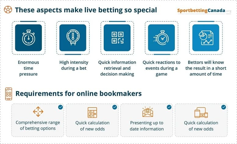 Live betting aspects infographic